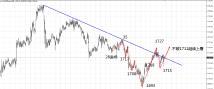 赵博文:黄金以及原油的中长线布局究竟怎么样了?