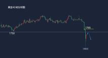 金价开盘探底回升日内1750下继续空8.9黄金走势分析